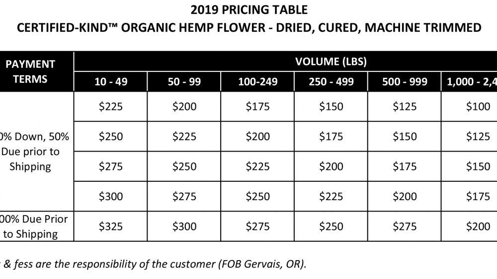 Best Priced Organic Flower