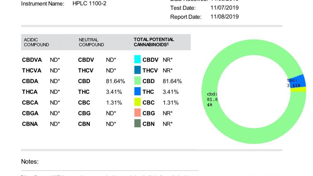 81%+ CBD 2nd Pass Distillate [MAKE AN OFFER]