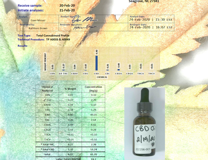 Pharmaceutical Grade Full Spectrum CBD Oil Tincture